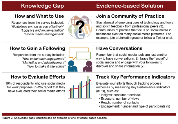 a table of social media knowledge gaps and things you can do about it